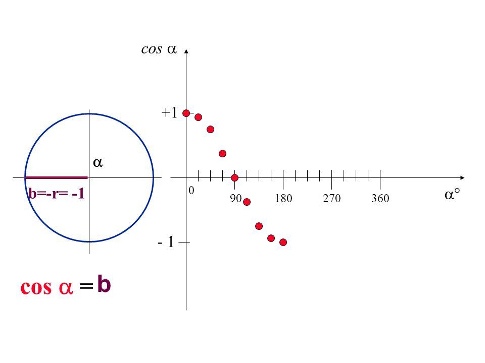 b=-r= -1 b cos = 90180270360 0 +1 - 1 cos