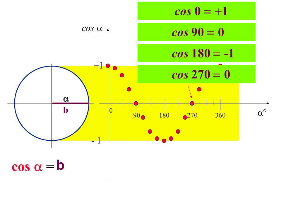 b b cos = 90180270360 0 +1 - 1 cos 0 1 cos 90 0 cos 180 -1 cos 270 0 cos