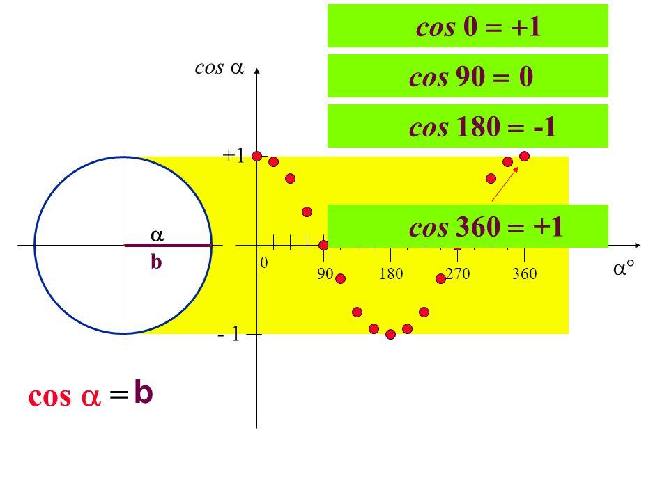 b b cos = 90180270360 0 +1 - 1 cos 0 1 cos 90 0 cos 180 -1 cos 360 +1 cos