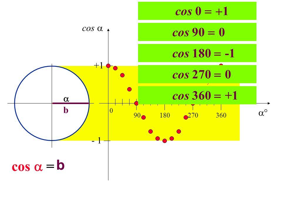 b b cos = 90180270360 0 +1 - 1 cos 0 1 cos 90 0 cos 180 -1 cos 360 +1 cos 270 0 cos