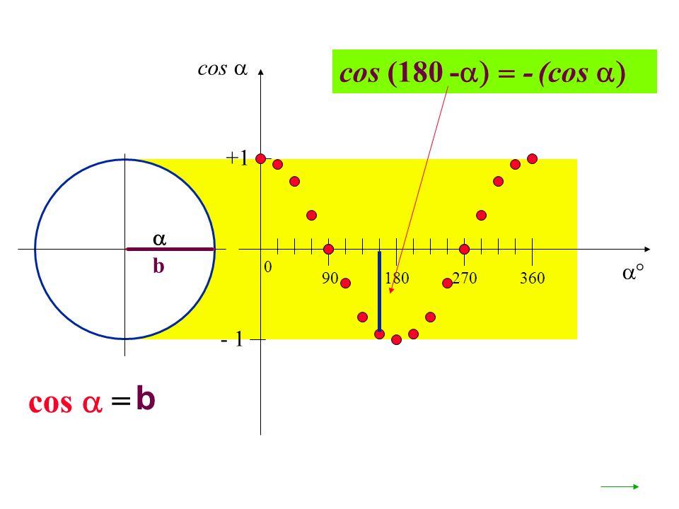b b cos = 90180270360 0 +1 - 1 cos (180 - - (cos cos