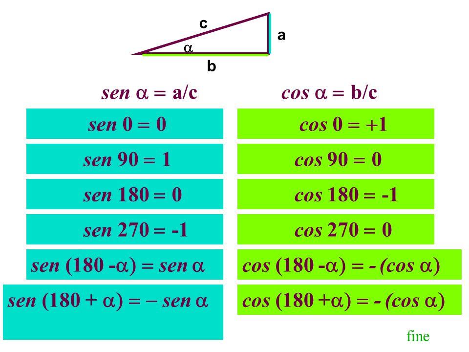 cos 0 1 cos 90 0 cos 180 -1 cos 270 0 sen 90 1 sen 0 0 sen 180 0 sen 270 -1 a b c sen a/ccos b/c cos (180 + - (cos cos (180 - - (cos sen (180 + sen se