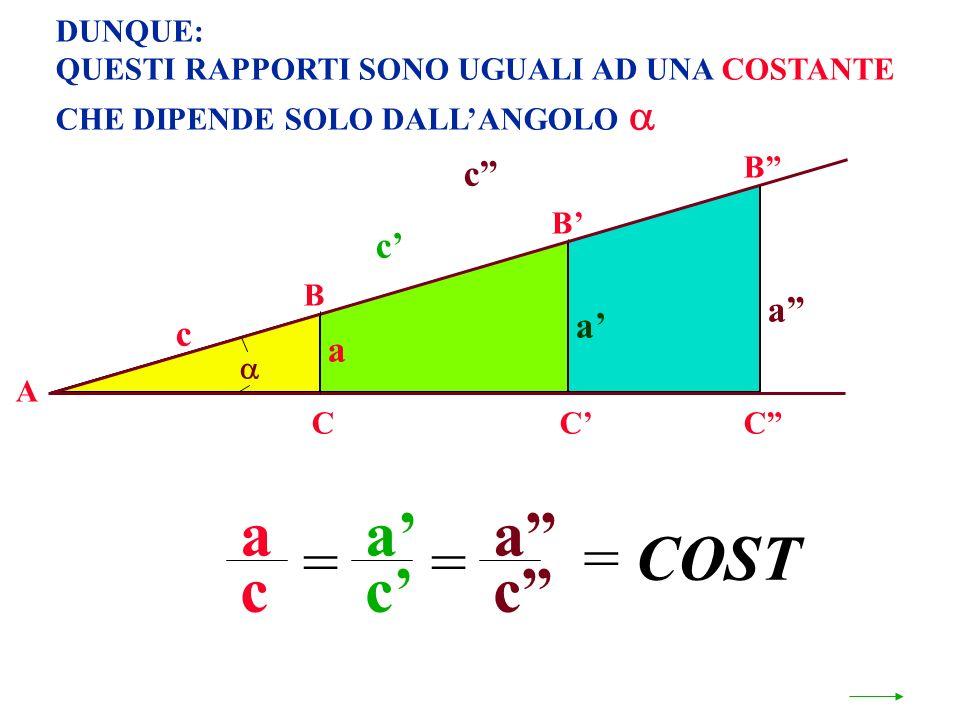 DUNQUE: QUESTI RAPPORTI SONO UGUALI AD UNA COSTANTE CHE DIPENDE SOLO DALLANGOLO A B CC B a c c a a c a c = c C B a c = a = COST