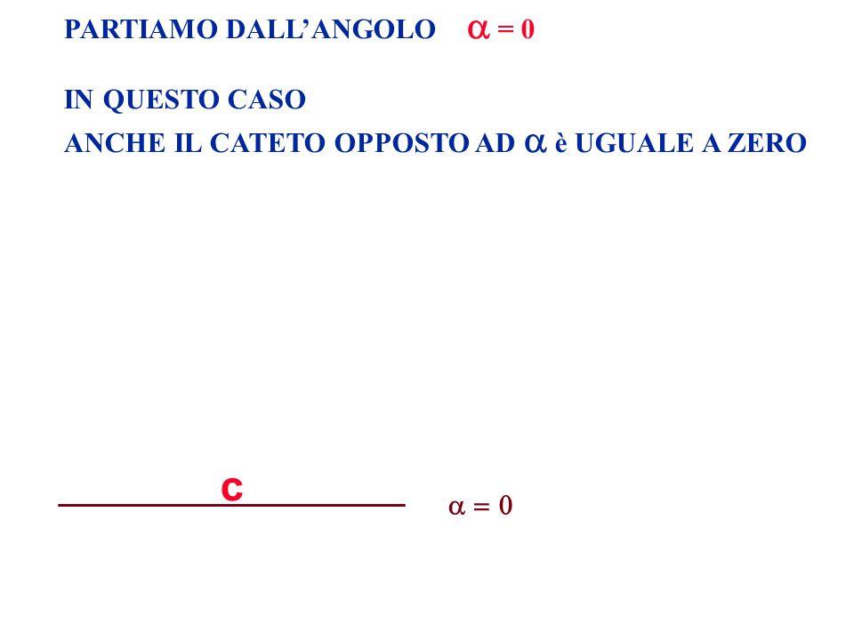 PARTIAMO DALLANGOLO = 0 IN QUESTO CASO ANCHE IL CATETO OPPOSTO AD è UGUALE A ZERO c