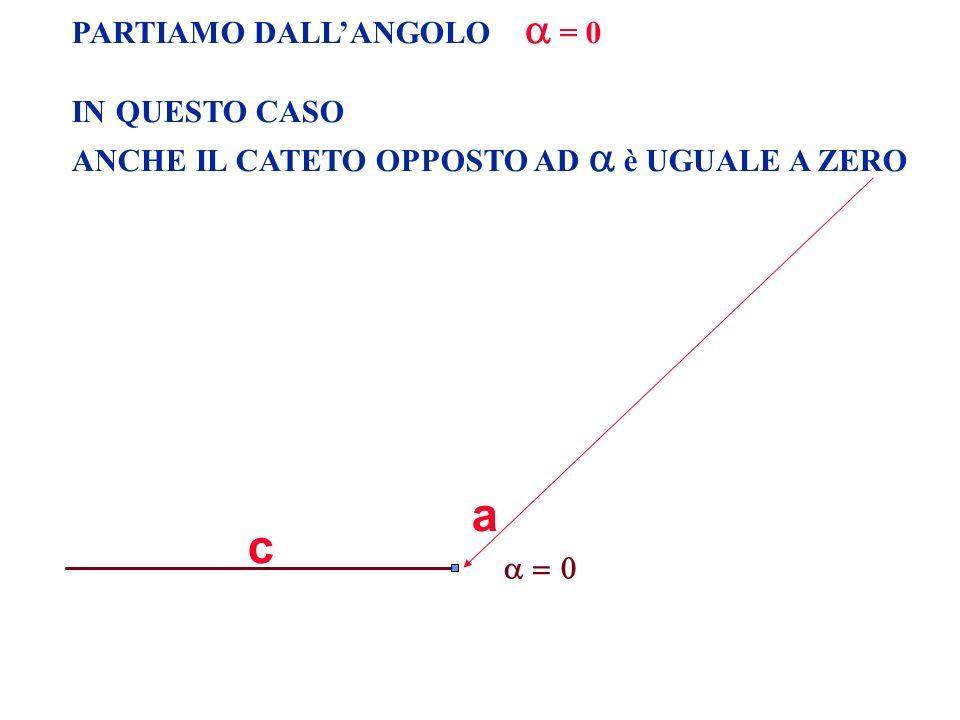 PARTIAMO DALLANGOLO = 0 IN QUESTO CASO ANCHE IL CATETO OPPOSTO AD è UGUALE A ZERO c a