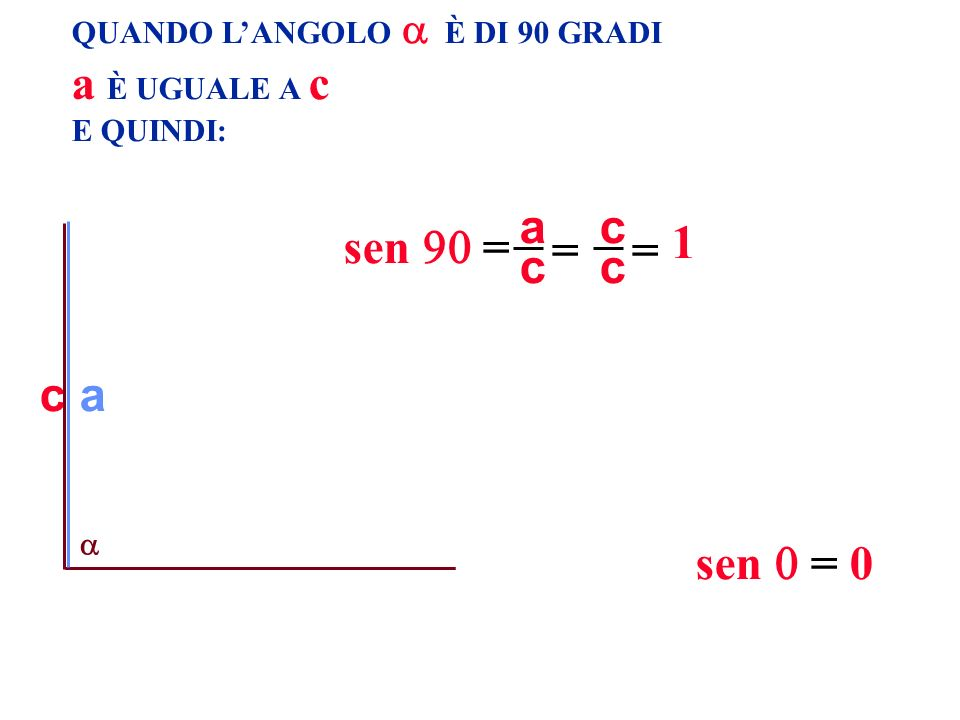 QUANDO LANGOLO È DI 90 GRADI a È UGUALE A c E QUINDI: c sen = 0 a 1 c a = c c = sen =