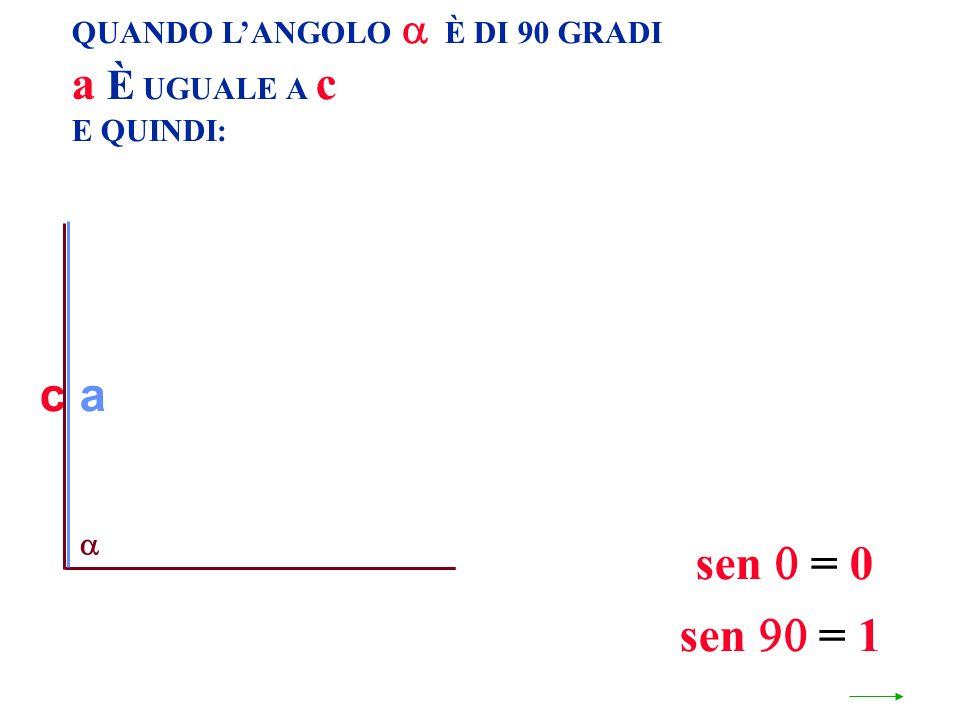 QUANDO LANGOLO È DI 90 GRADI a È UGUALE A c E QUINDI: c sen = 0 a sen = 1