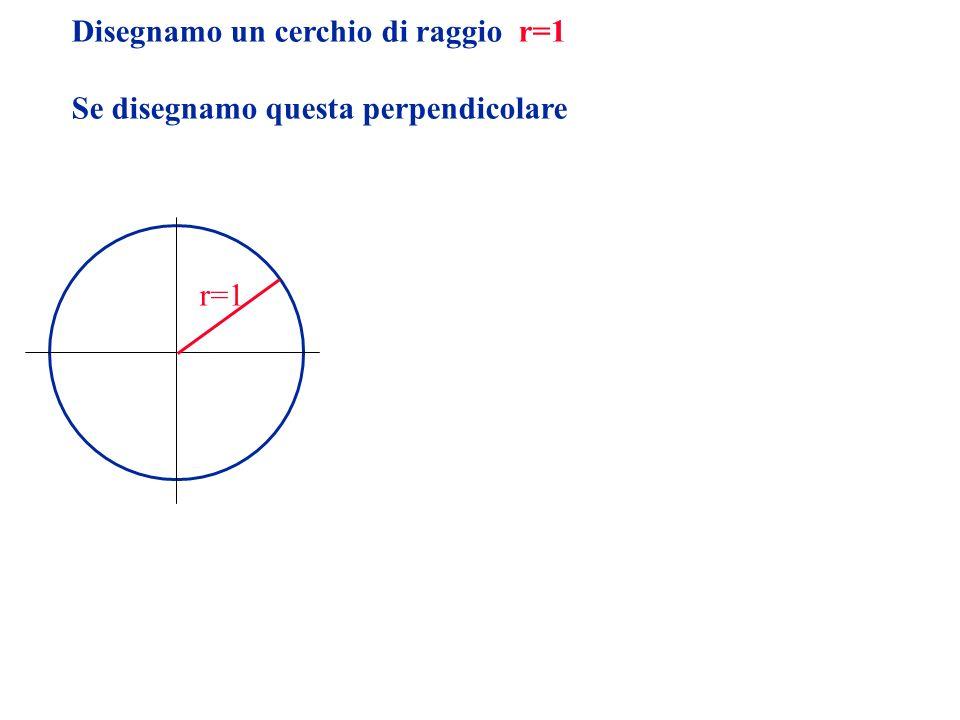 Disegnamo un cerchio di raggio r=1 Se disegnamo questa perpendicolare r=1