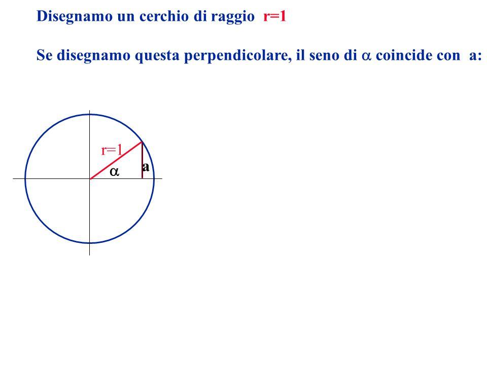 Disegnamo un cerchio di raggio r=1 Se disegnamo questa perpendicolare, il seno di coincide con a: r=1 a