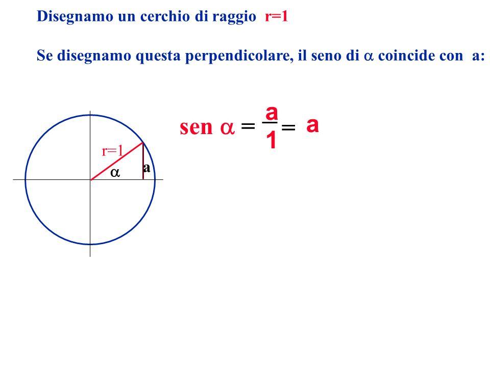 Disegnamo un cerchio di raggio r=1 Se disegnamo questa perpendicolare, il seno di coincide con a: r=1 a 1 a = a sen =