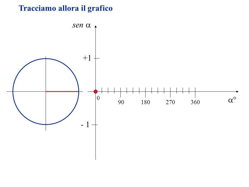Tracciamo allora il grafico sen 90180270360 0 +1 - 1