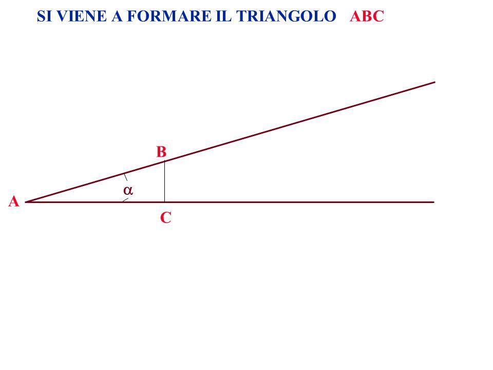 Disegnamo un cerchio di raggio r=1