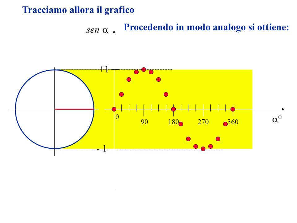Tracciamo allora il grafico sen 90180270360 0 +1 - 1 Procedendo in modo analogo si ottiene: