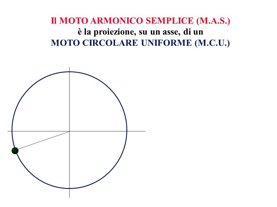 Il MOTO ARMONICO SEMPLICE (M.A.S.) è la proiezione, su un asse, di un MOTO CIRCOLARE UNIFORME (M.C.U.)