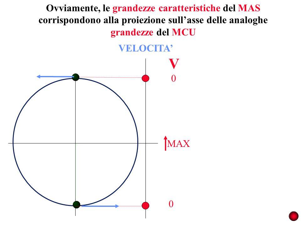 Ovviamente, le grandezze caratteristiche del MAS corrispondono alla proiezione sullasse delle analoghe grandezze del MCU VELOCITA MAX 0 0 V