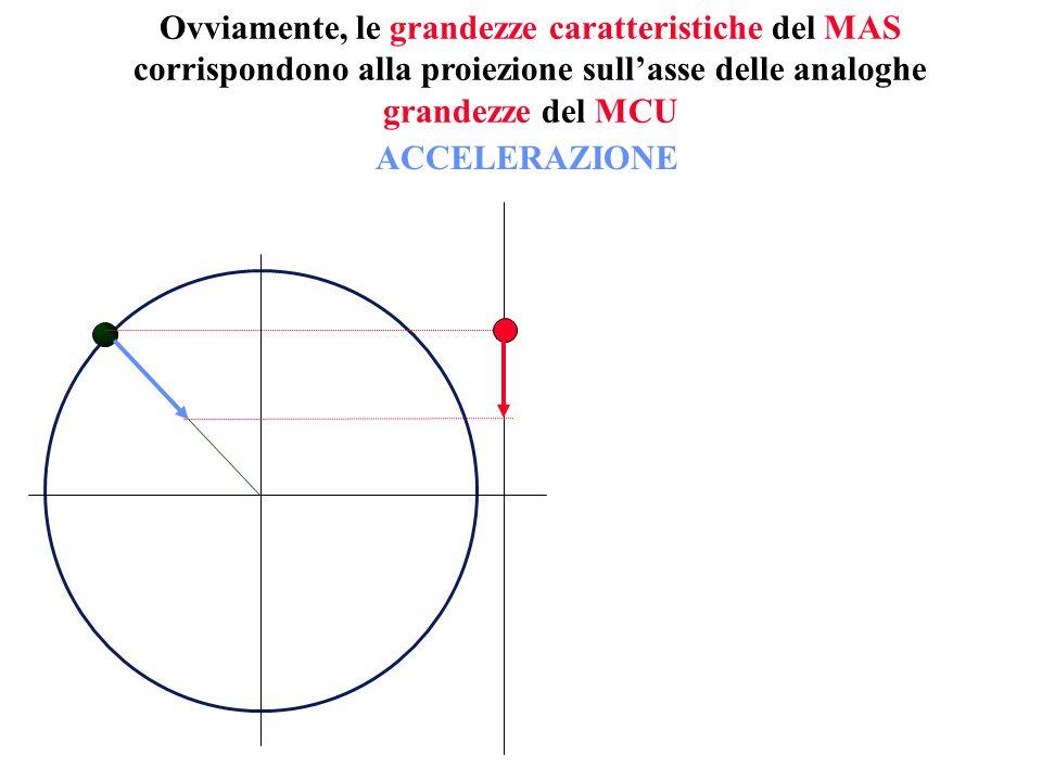 Ovviamente, le grandezze caratteristiche del MAS corrispondono alla proiezione sullasse delle analoghe grandezze del MCU ACCELERAZIONE