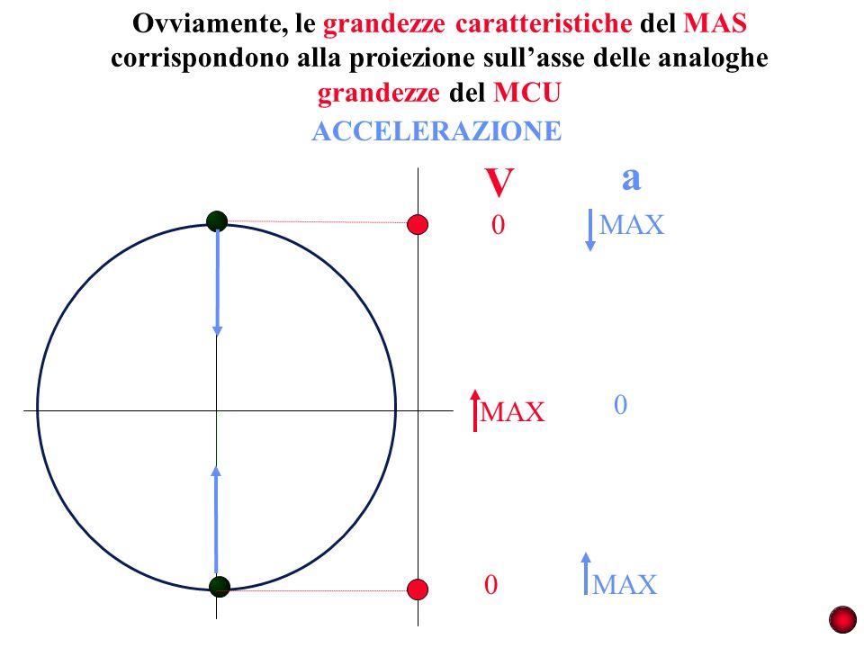 Ovviamente, le grandezze caratteristiche del MAS corrispondono alla proiezione sullasse delle analoghe grandezze del MCU MAX 0 0 V a 0 ACCELERAZIONE