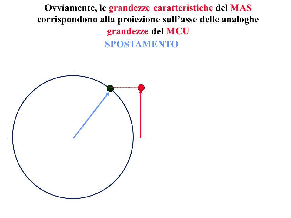 Ovviamente, le grandezze caratteristiche del MAS corrispondono alla proiezione sullasse delle analoghe grandezze del MCU SPOSTAMENTO