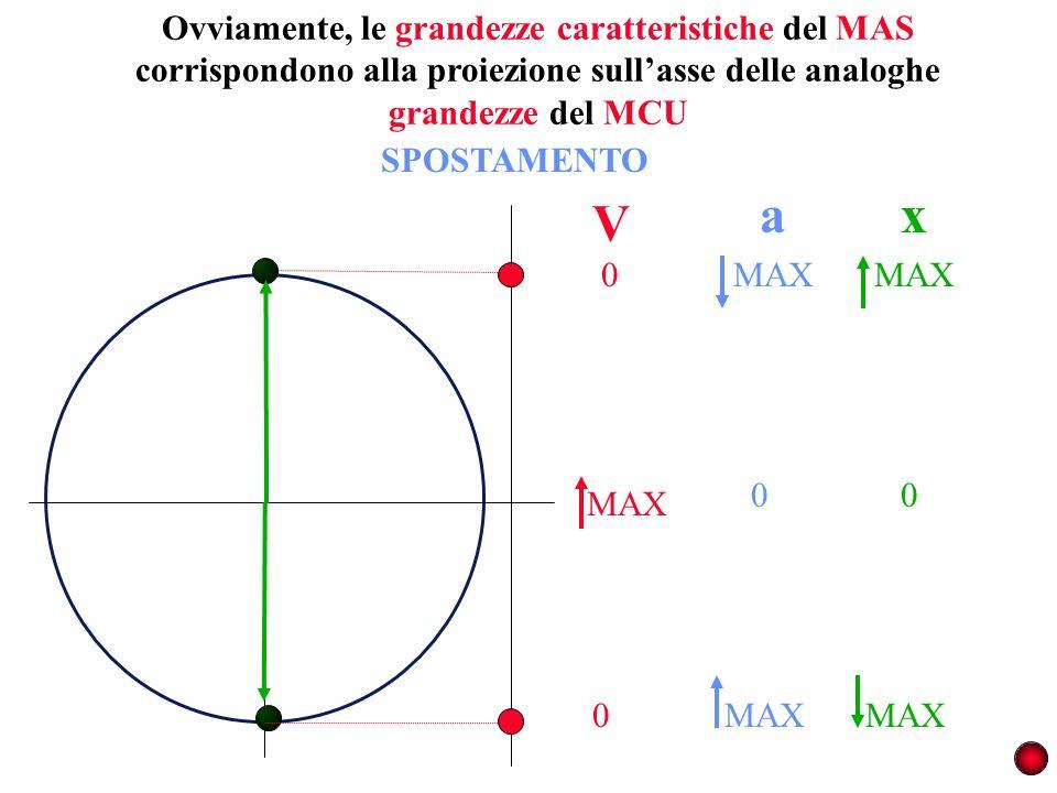 Ovviamente, le grandezze caratteristiche del MAS corrispondono alla proiezione sullasse delle analoghe grandezze del MCU MAX 0 0 V a 0 SPOSTAMENTO x M