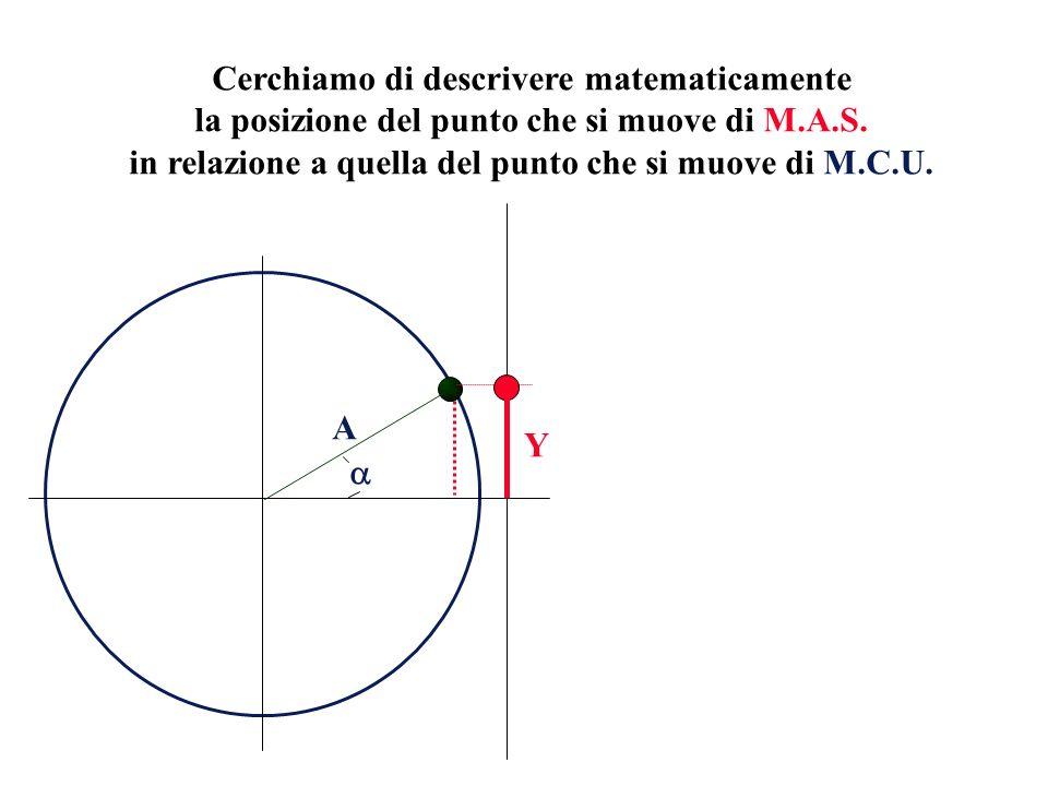 Cerchiamo di descrivere matematicamente la posizione del punto che si muove di M.A.S. in relazione a quella del punto che si muove di M.C.U. A Y