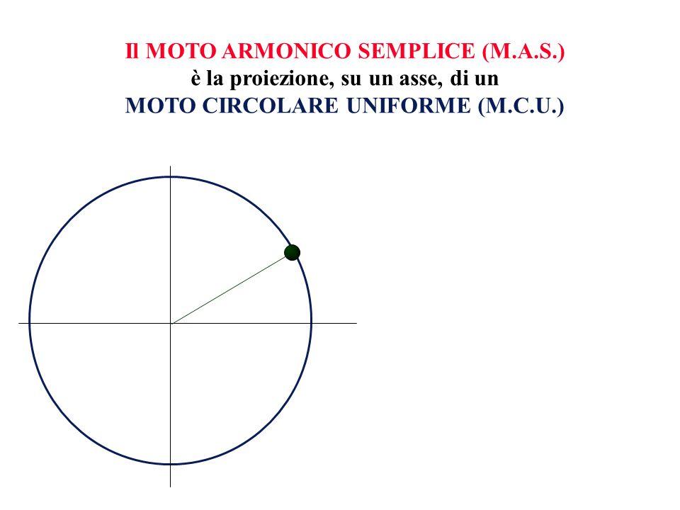 Un altro modo per descrivere la posizione del punto che si muove di M.A.S.