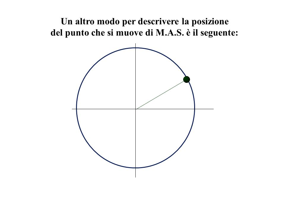 Un altro modo per descrivere la posizione del punto che si muove di M.A.S. è il seguente: