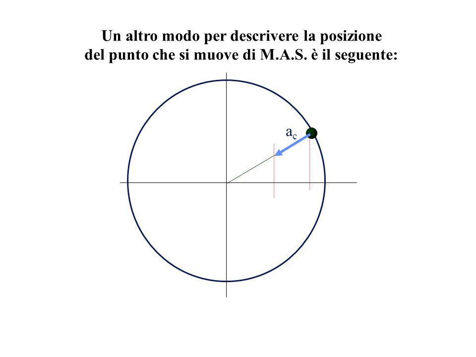 Un altro modo per descrivere la posizione del punto che si muove di M.A.S. è il seguente: acac
