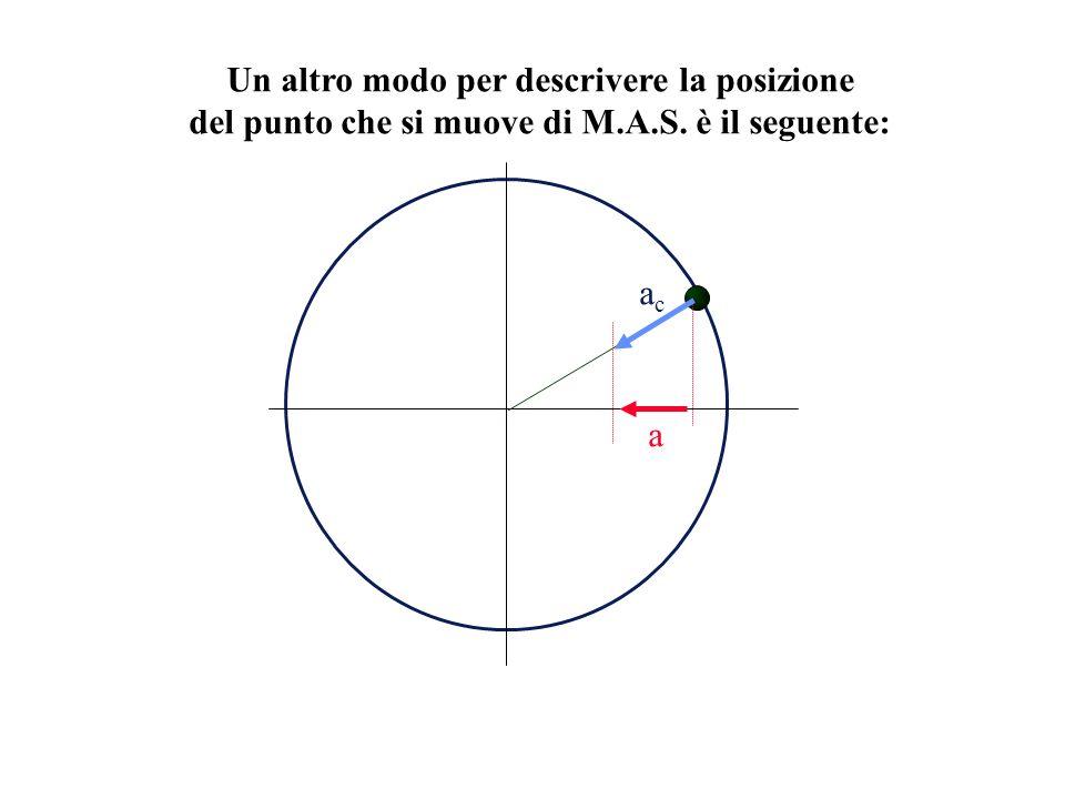 Un altro modo per descrivere la posizione del punto che si muove di M.A.S. è il seguente: acac a