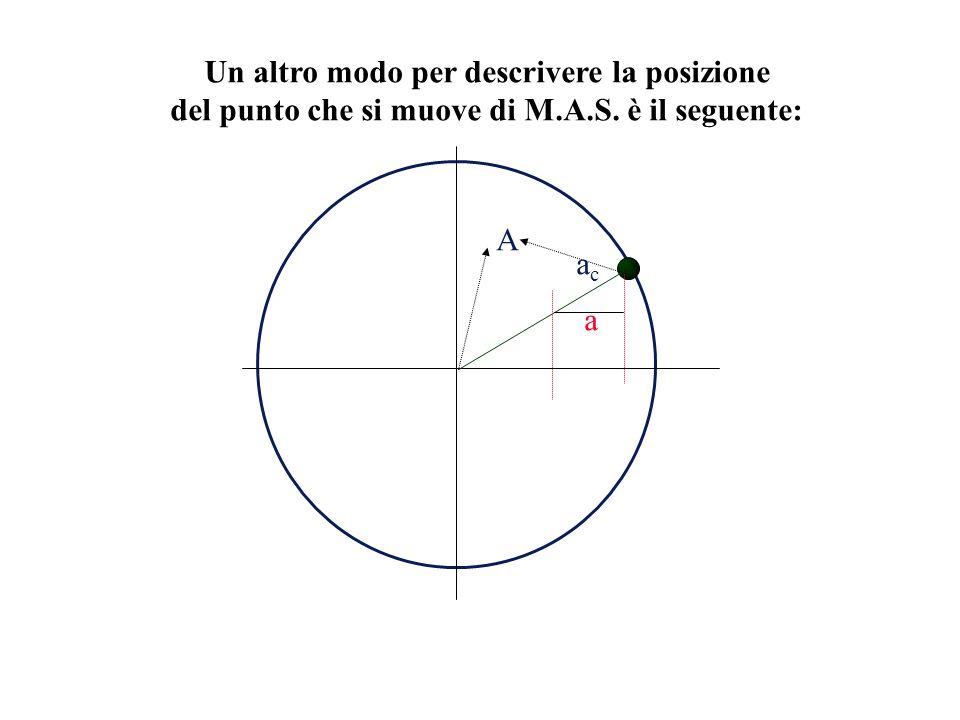 Un altro modo per descrivere la posizione del punto che si muove di M.A.S. è il seguente: acac a A
