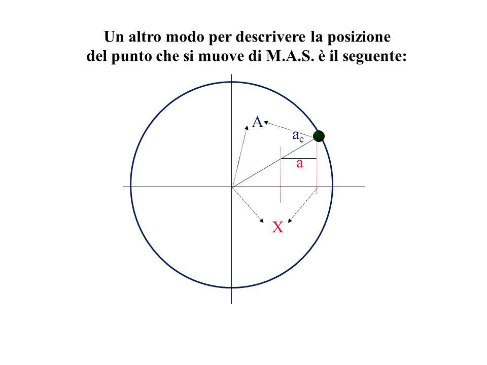 Un altro modo per descrivere la posizione del punto che si muove di M.A.S. è il seguente: acac a A X