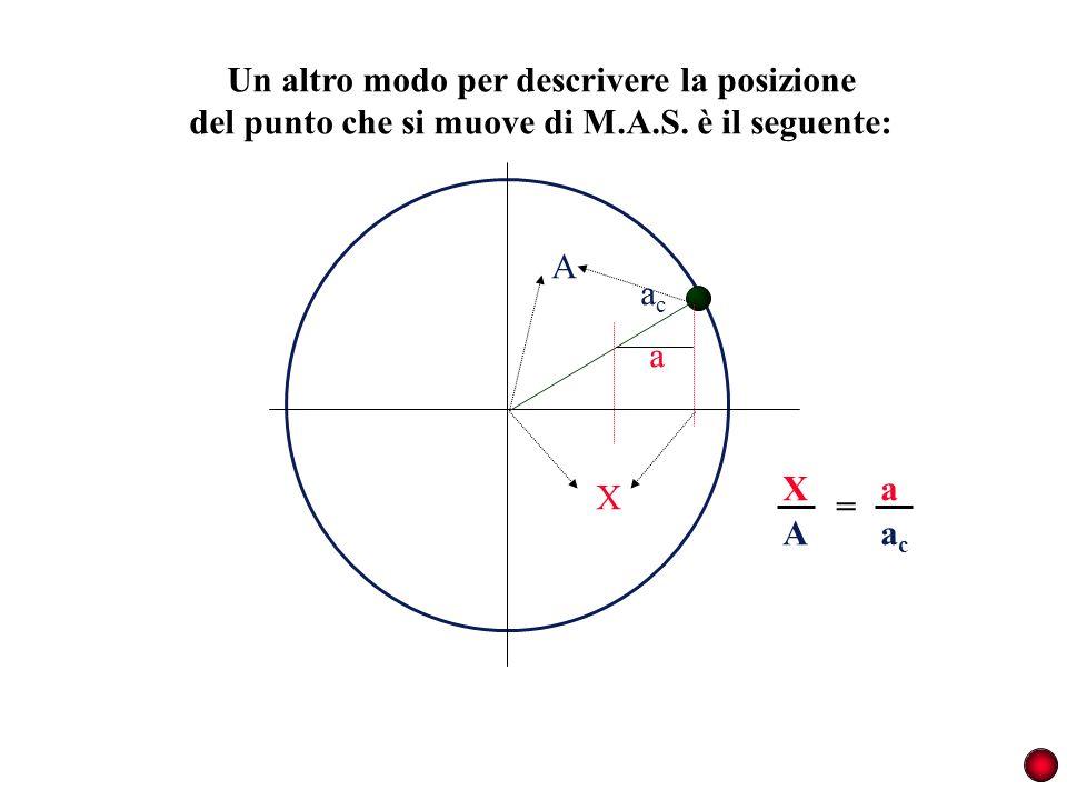 Un altro modo per descrivere la posizione del punto che si muove di M.A.S. è il seguente: acac a A X A X acac a =