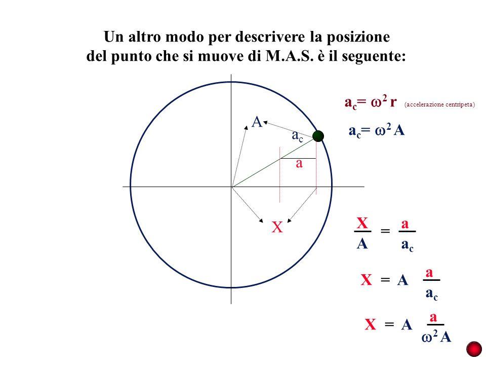 Un altro modo per descrivere la posizione del punto che si muove di M.A.S. è il seguente: acac a A X a c = 2 r (accelerazione centripeta) A X acac a =