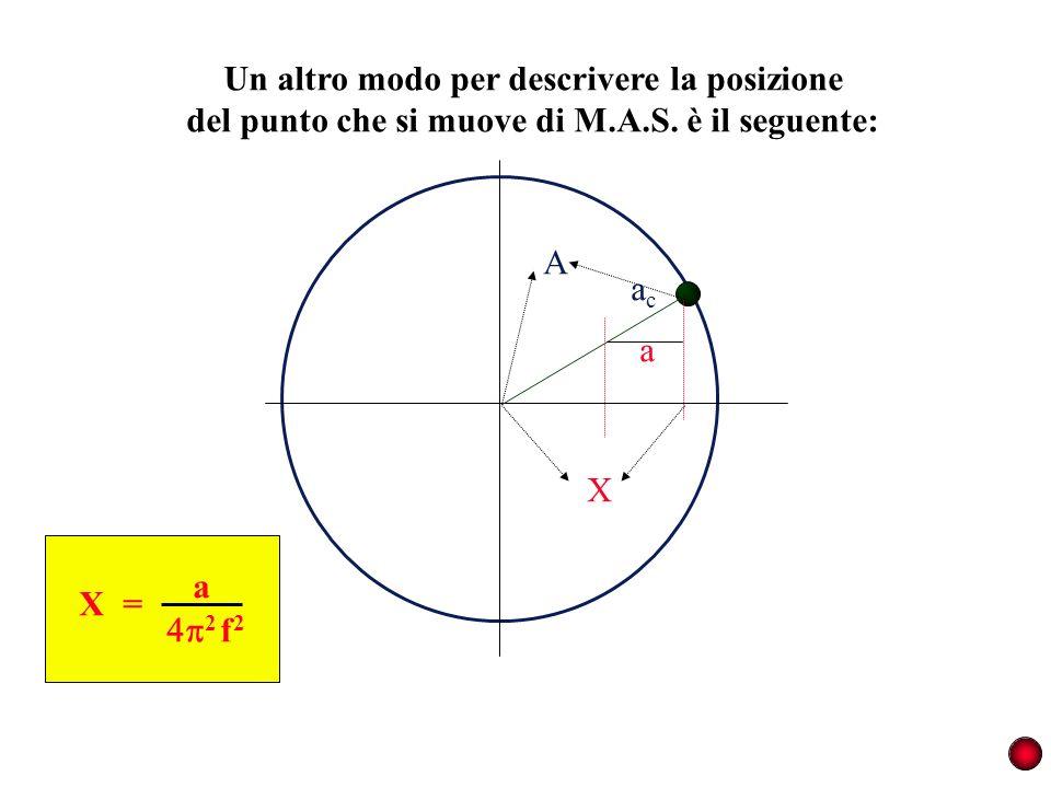 Un altro modo per descrivere la posizione del punto che si muove di M.A.S. è il seguente: acac a A X X a = 2 f 2
