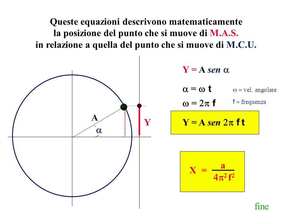 Queste equazioni descrivono matematicamente la posizione del punto che si muove di M.A.S. in relazione a quella del punto che si muove di M.C.U. A Y Y