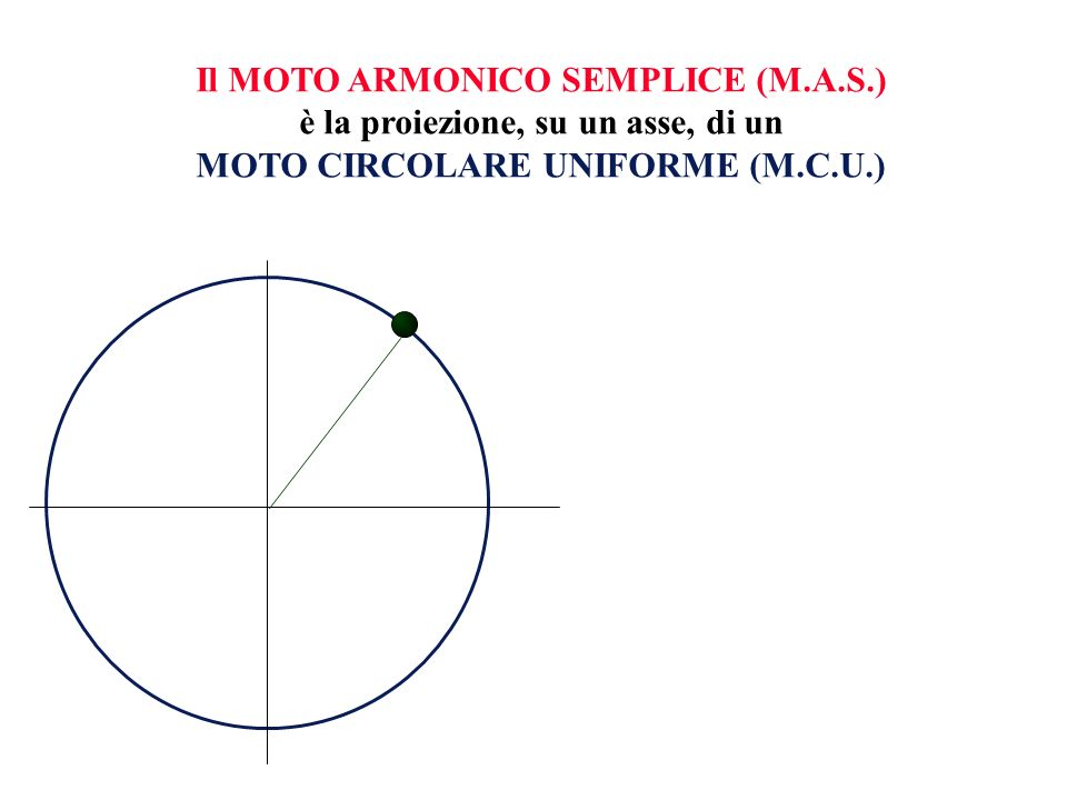 Ovviamente, le grandezze caratteristiche del MAS corrispondono alla proiezione sullasse delle analoghe grandezze del MCU V VELOCITA