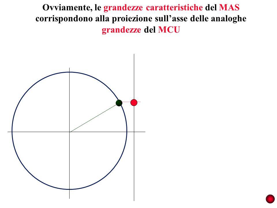Ovviamente, le grandezze caratteristiche del MAS corrispondono alla proiezione sullasse delle analoghe grandezze del MCU