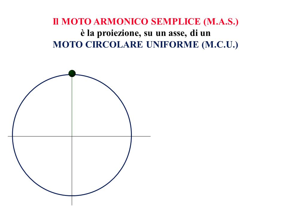 Cerchiamo di descrivere matematicamente la posizione del punto che si muove di M.A.S.
