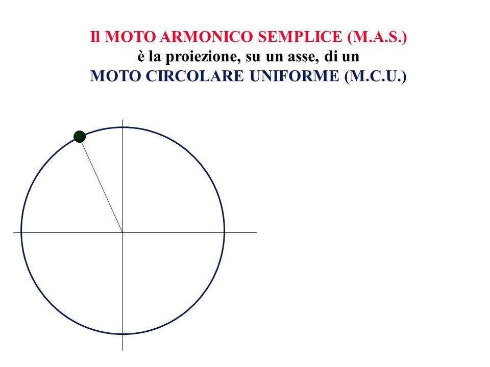Ovviamente, le grandezze caratteristiche del MAS corrispondono alla proiezione sullasse delle analoghe grandezze del MCU MAX 0 0 V a 0 SPOSTAMENTO x MAX 0