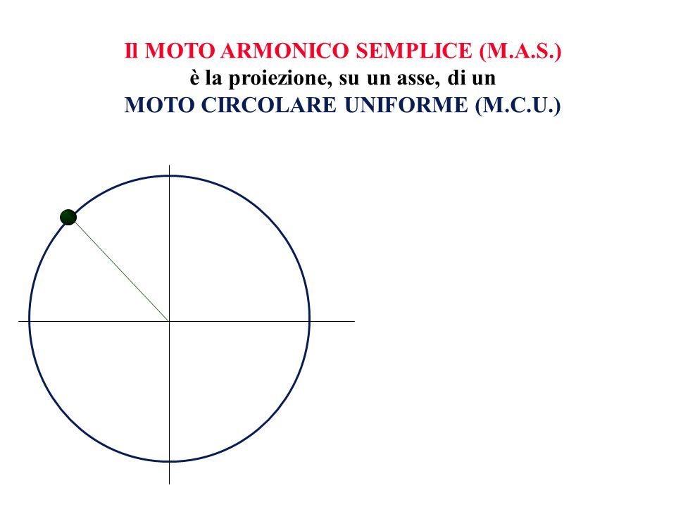 Ovviamente, le grandezze caratteristiche del MAS corrispondono alla proiezione sullasse delle analoghe grandezze del MCU MAX 0 0 V a 0 SPOSTAMENTO x MAX 0 a = - K X