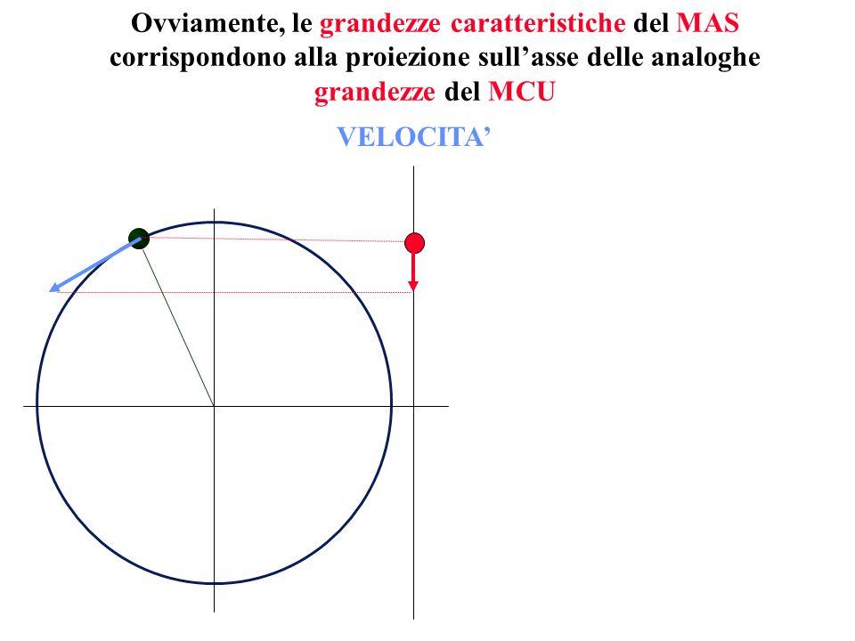 Ovviamente, le grandezze caratteristiche del MAS corrispondono alla proiezione sullasse delle analoghe grandezze del MCU VELOCITA