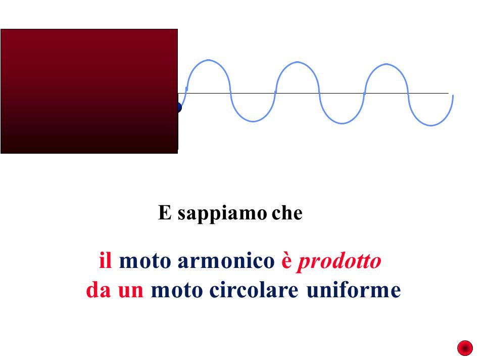 il moto armonico è prodotto da un moto circolare uniforme E sappiamo che