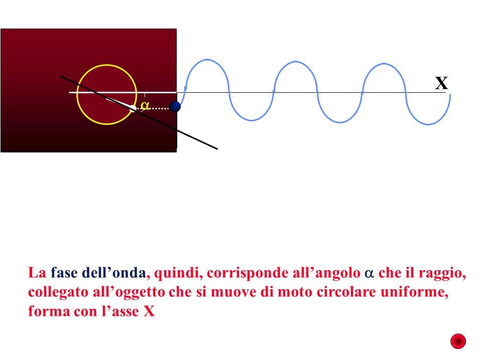 La fase dellonda, quindi, corrisponde allangolo che il raggio, collegato alloggetto che si muove di moto circolare uniforme, forma con lasse X X