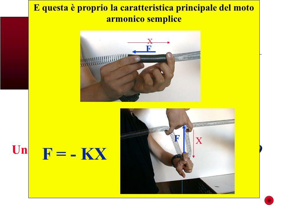E questa è proprio la caratteristica principale del moto armonico semplice X F X F F = - KX