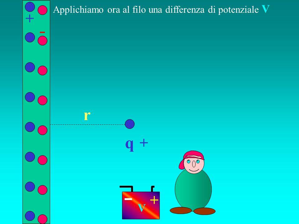 q r Applichiamo ora al filo una differenza di potenziale V + + + V