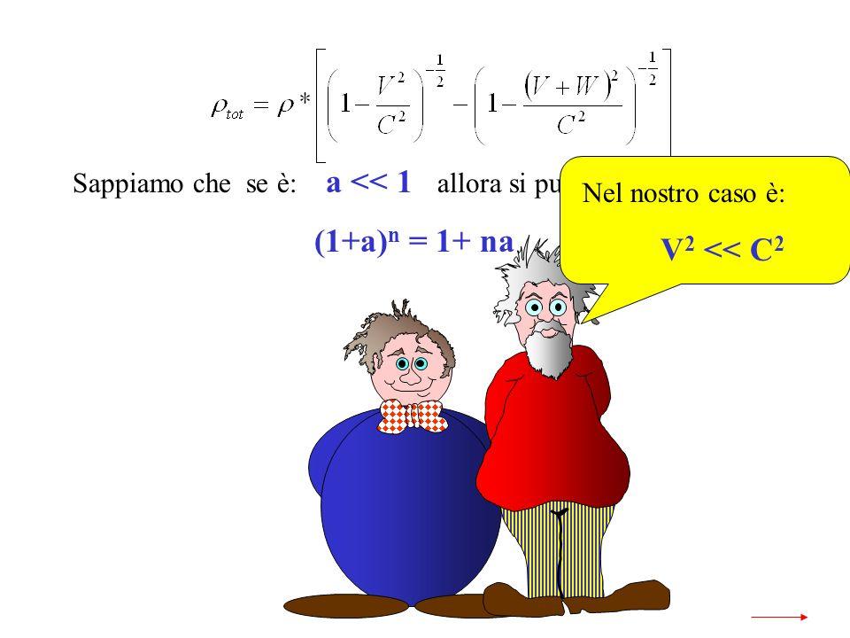 Sappiamo che se è: a << 1 allora si può scrivere: (1+a) n = 1+ na Nel nostro caso è: V 2 << C 2