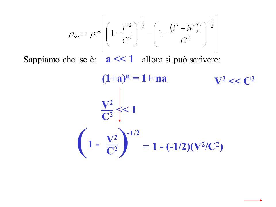 Sappiamo che se è: a << 1 allora si può scrivere: (1+a) n = 1+ na Nel nostro caso è: V 2 << C 2 << 1 V2V2 C2C2 V2V2 C2C2 1 - () -1/2 = 1 - (-1/2)(V 2 /C 2 )