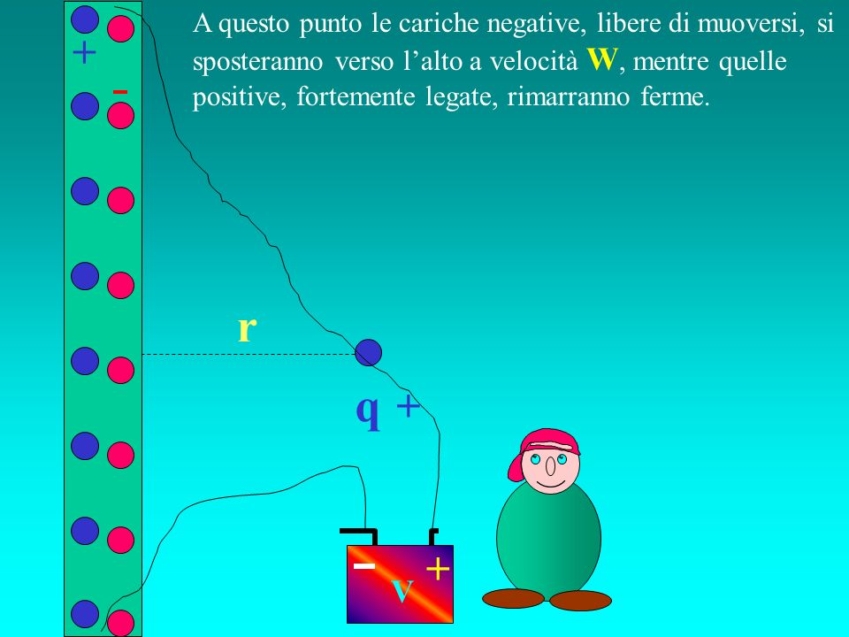 q r A questo punto le cariche negative, libere di muoversi, si sposteranno verso lalto a velocità W, mentre quelle positive, fortemente legate, rimarr
