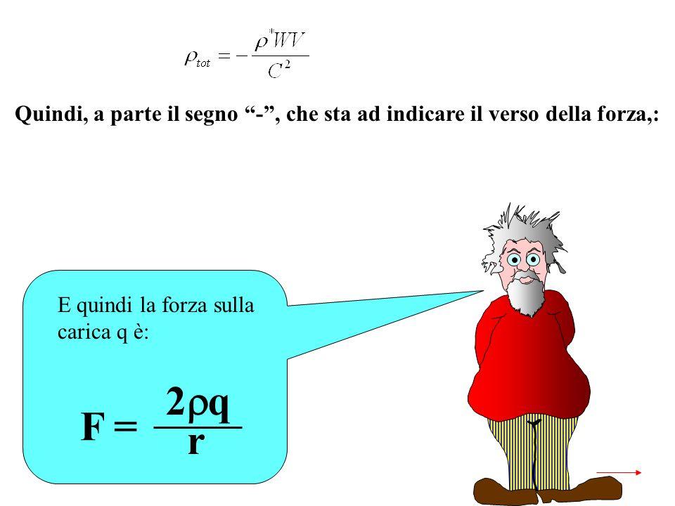 E quindi la forza sulla carica q è: F = 2 q r Quindi, a parte il segno -, che sta ad indicare il verso della forza,: