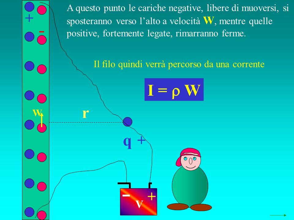 q r + + + Il filo quindi verrà percorso da una corrente I = W V W