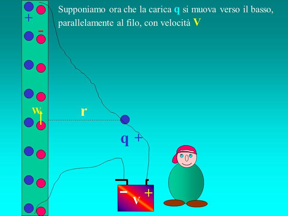 q r Supponiamo ora che la carica q si muova verso il basso, parallelamente al filo, con velocità V + + + V W